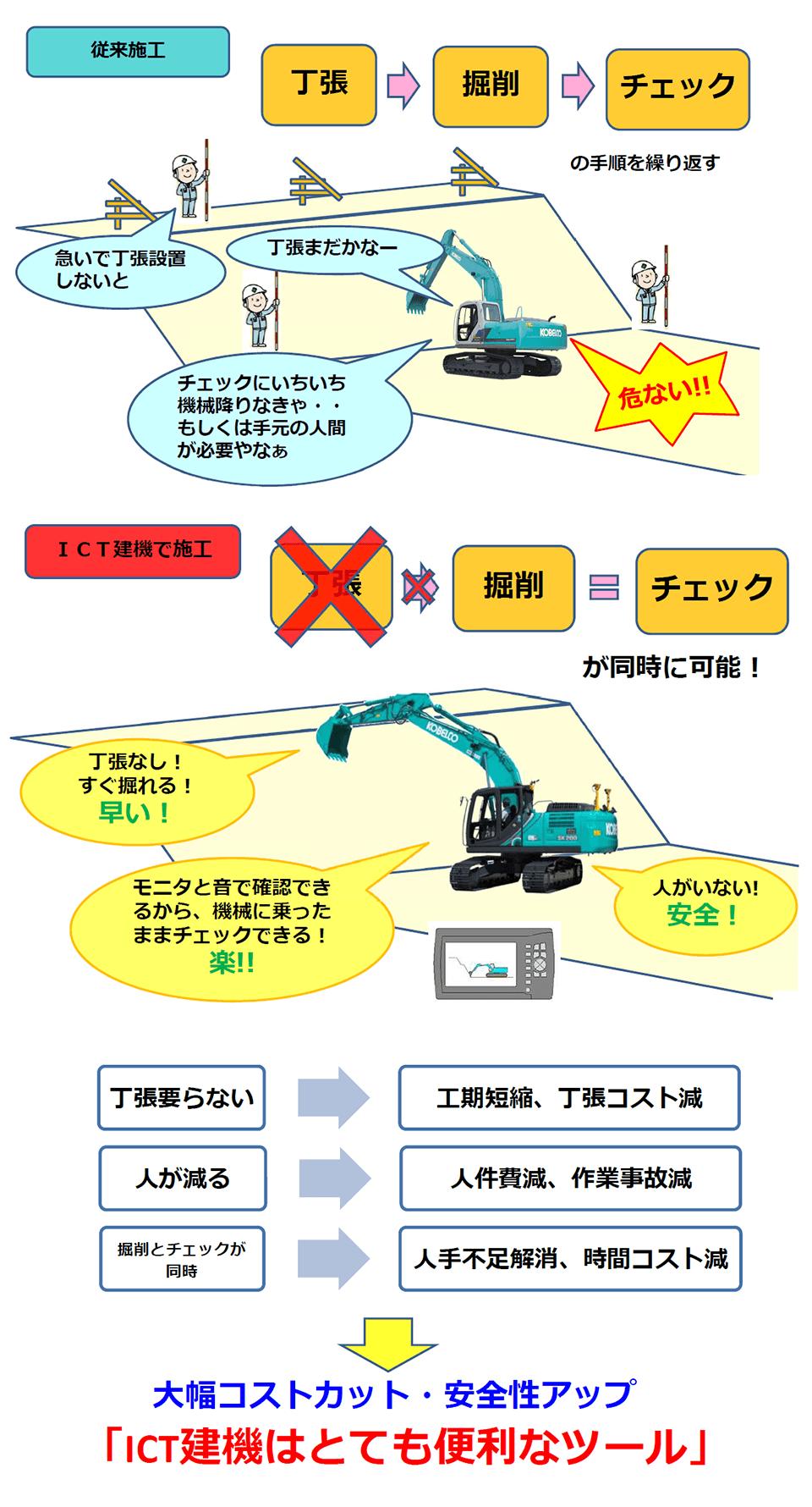 従来施工との比較・ICT建機のメリット